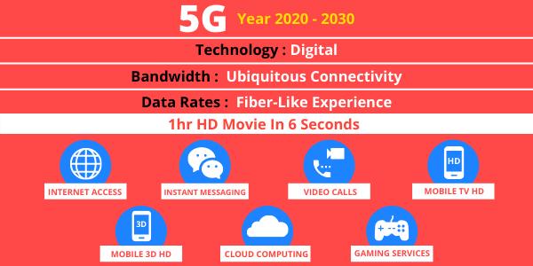 5 G year 2020-2030